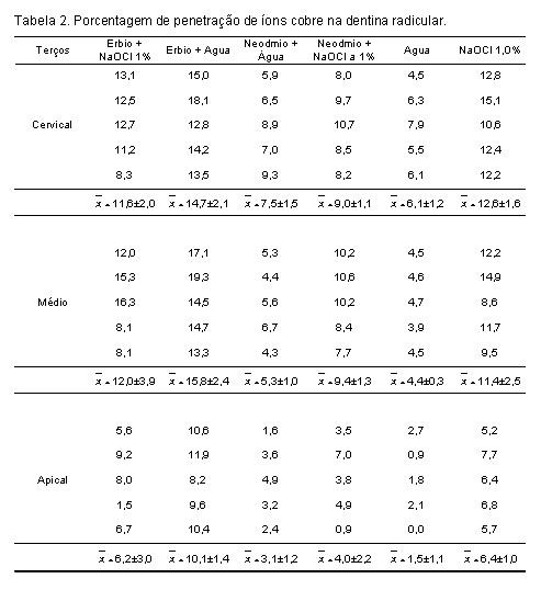 Suficiente Estudo da ação dos lasers Er:YAG e Nd:YAG sobre a permeabilidade  OZ84