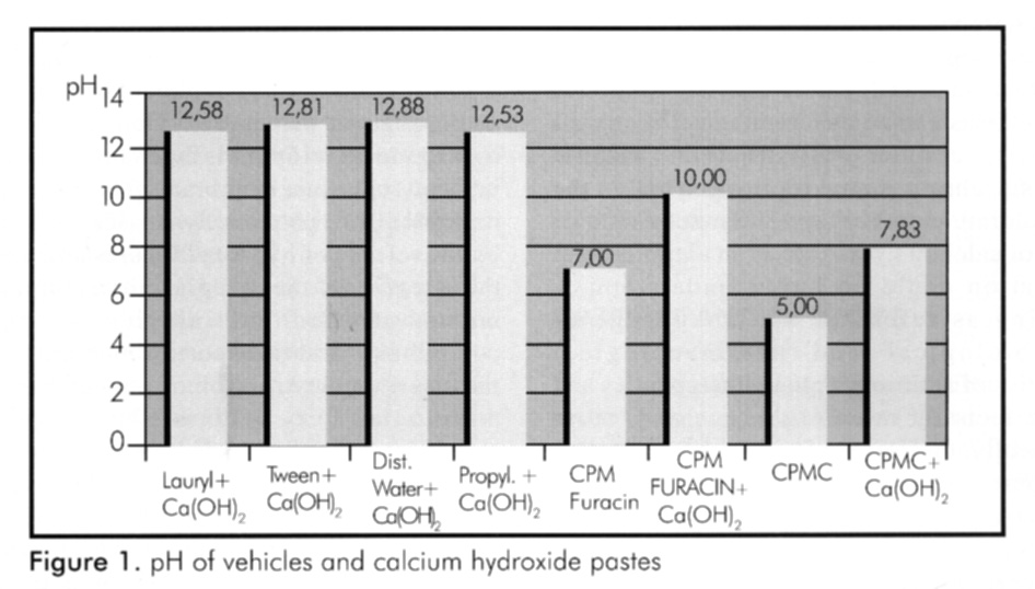 pH ANALYSE OF VEHICLES AND CALCIUM HYDROXIDE PASTES